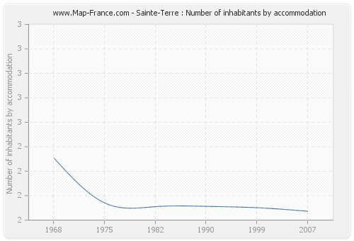 Sainte-Terre : Number of inhabitants by accommodation