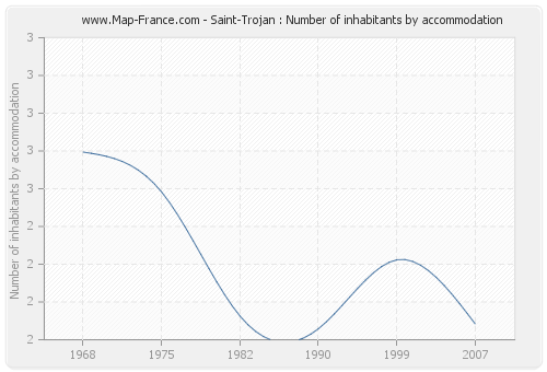Saint-Trojan : Number of inhabitants by accommodation