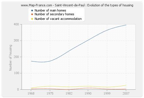 Saint-Vincent-de-Paul : Evolution of the types of housing