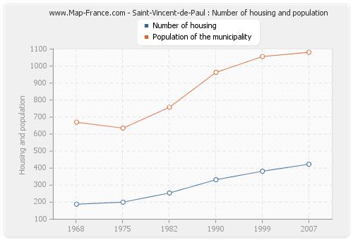 Saint-Vincent-de-Paul : Number of housing and population