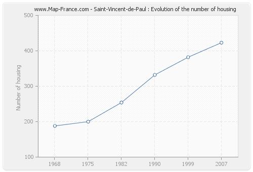 Saint-Vincent-de-Paul : Evolution of the number of housing