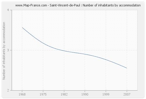 Saint-Vincent-de-Paul : Number of inhabitants by accommodation