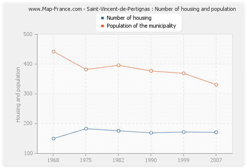 Saint-Vincent-de-Pertignas : Number of housing and population