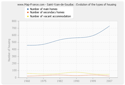 Saint-Yzan-de-Soudiac : Evolution of the types of housing