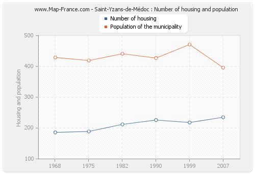 Saint-Yzans-de-Médoc : Number of housing and population
