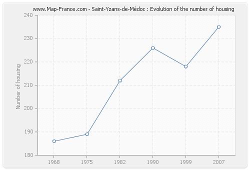 Saint-Yzans-de-Médoc : Evolution of the number of housing