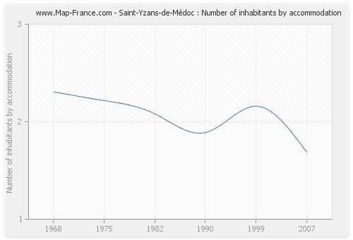 Saint-Yzans-de-Médoc : Number of inhabitants by accommodation
