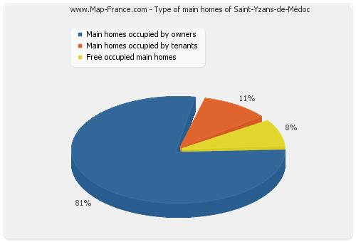 Type of main homes of Saint-Yzans-de-Médoc