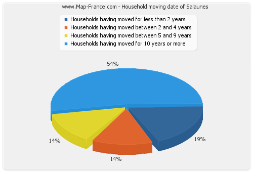 Household moving date of Salaunes