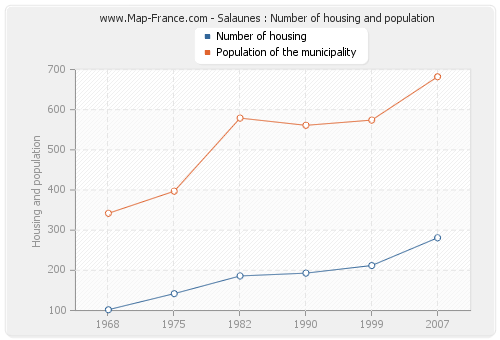Salaunes : Number of housing and population