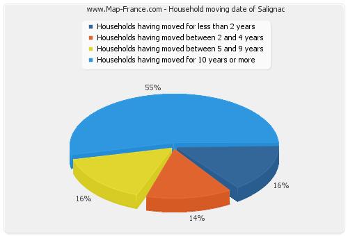 Household moving date of Salignac