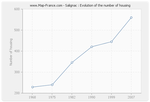 Salignac : Evolution of the number of housing