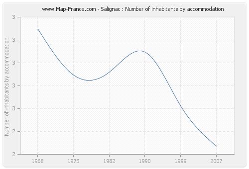 Salignac : Number of inhabitants by accommodation