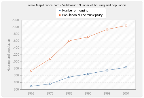 Sallebœuf : Number of housing and population