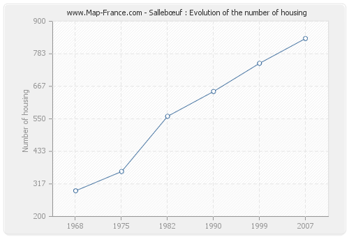 Sallebœuf : Evolution of the number of housing