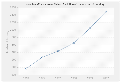Salles : Evolution of the number of housing