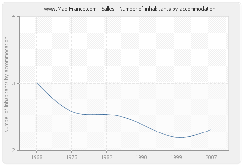 Salles : Number of inhabitants by accommodation