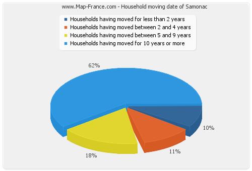Household moving date of Samonac