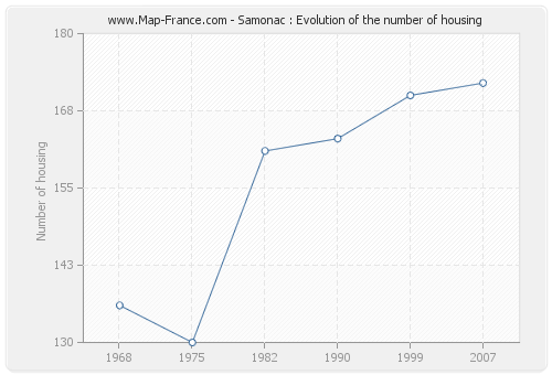 Samonac : Evolution of the number of housing