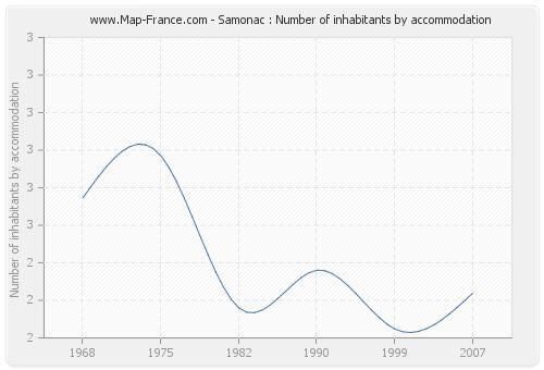 Samonac : Number of inhabitants by accommodation
