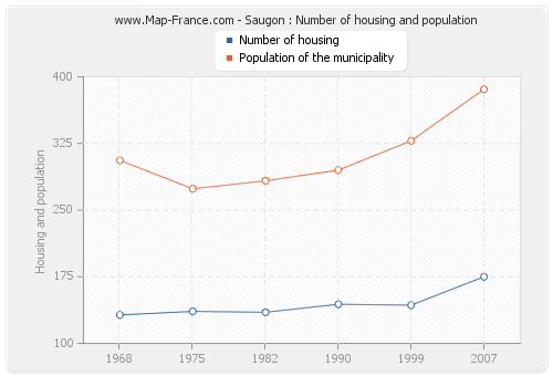 Saugon : Number of housing and population