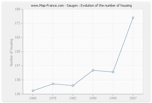 Saugon : Evolution of the number of housing