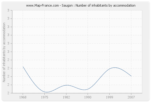 Saugon : Number of inhabitants by accommodation