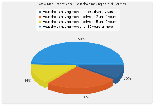 Household moving date of Saumos