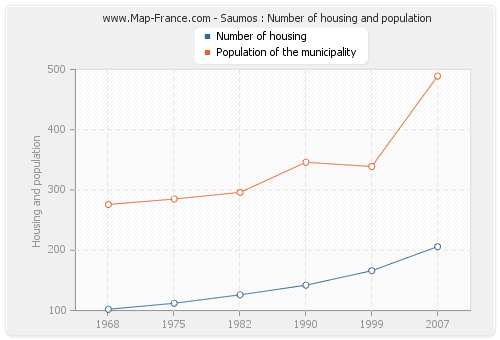 Saumos : Number of housing and population