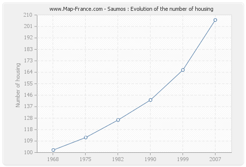 Saumos : Evolution of the number of housing