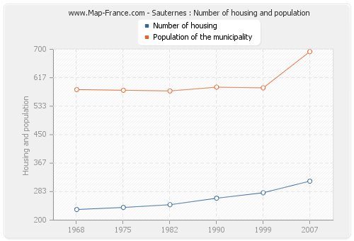 Sauternes : Number of housing and population
