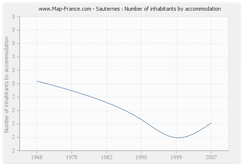 Sauternes : Number of inhabitants by accommodation