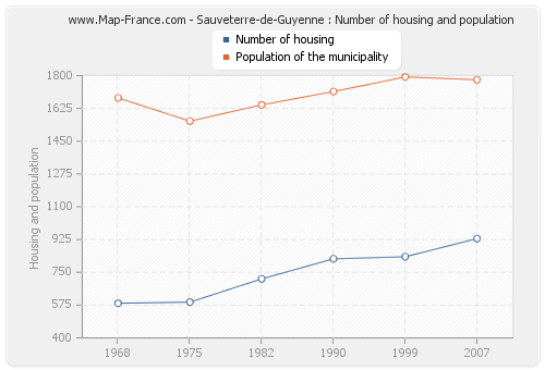Sauveterre-de-Guyenne : Number of housing and population
