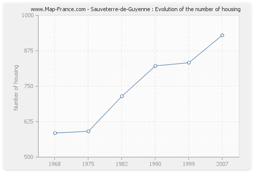 Sauveterre-de-Guyenne : Evolution of the number of housing