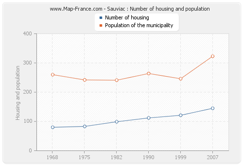 Sauviac : Number of housing and population