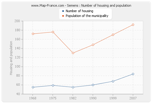 Semens : Number of housing and population