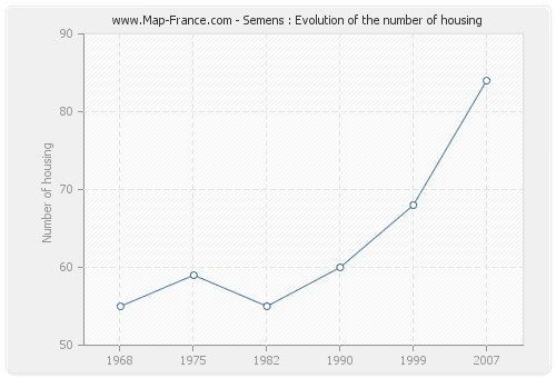 Semens : Evolution of the number of housing