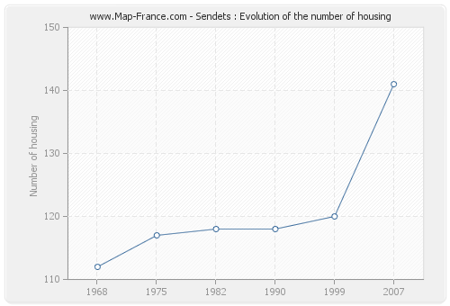 Sendets : Evolution of the number of housing