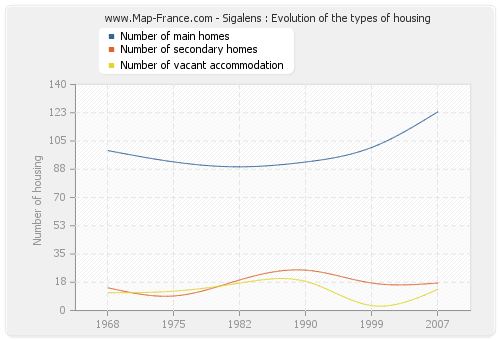 Sigalens : Evolution of the types of housing