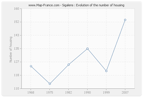Sigalens : Evolution of the number of housing