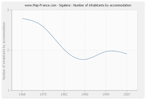 Sigalens : Number of inhabitants by accommodation