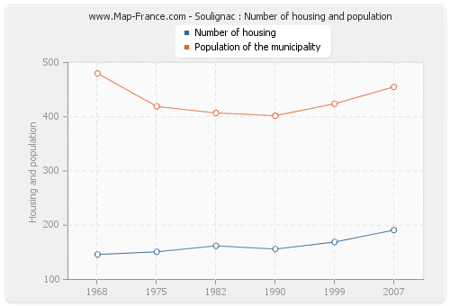 Soulignac : Number of housing and population