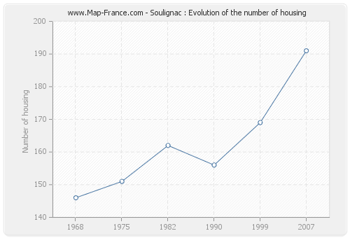 Soulignac : Evolution of the number of housing