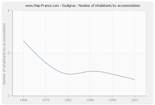 Soulignac : Number of inhabitants by accommodation