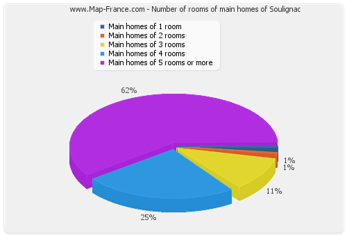 Number of rooms of main homes of Soulignac