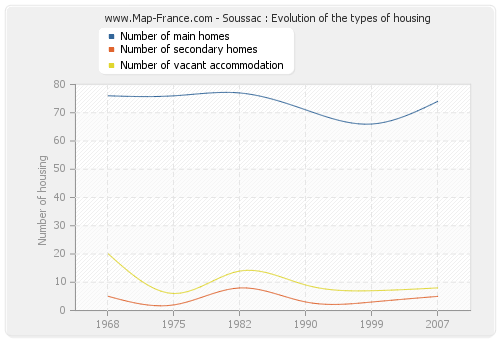 Soussac : Evolution of the types of housing