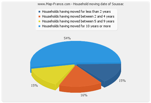 Household moving date of Soussac