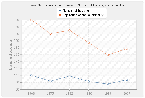 Soussac : Number of housing and population