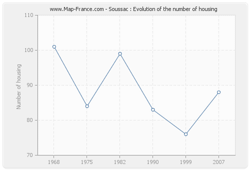 Soussac : Evolution of the number of housing