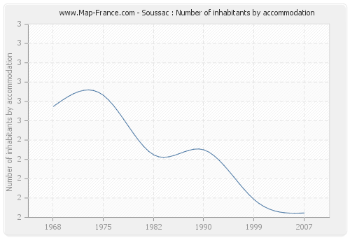 Soussac : Number of inhabitants by accommodation